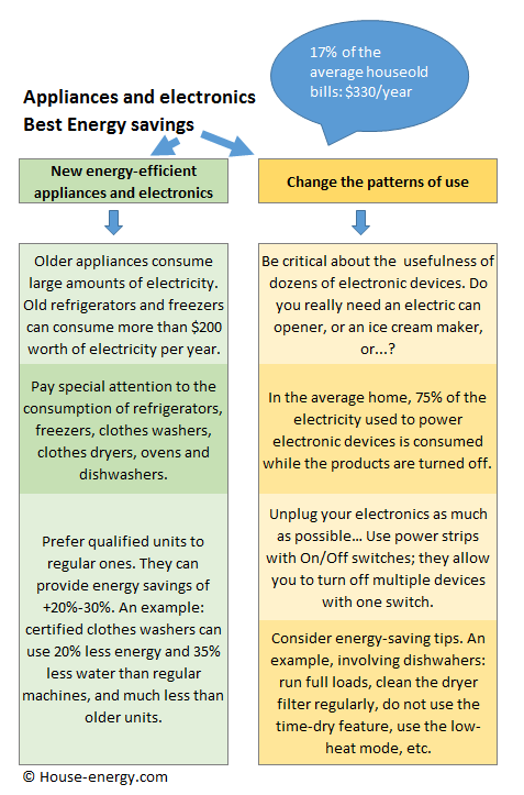 Electronics and home appliances energy saving strategies