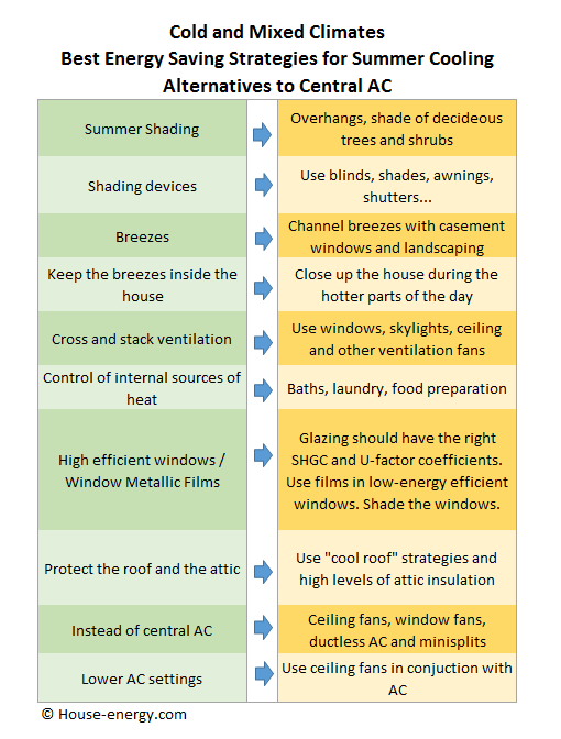 Summer cooling energy savings in mixed and cold climates
