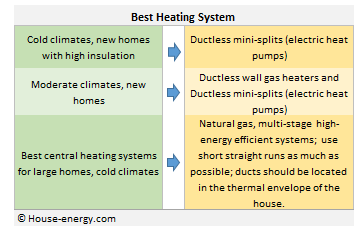 Best heating system & Climate