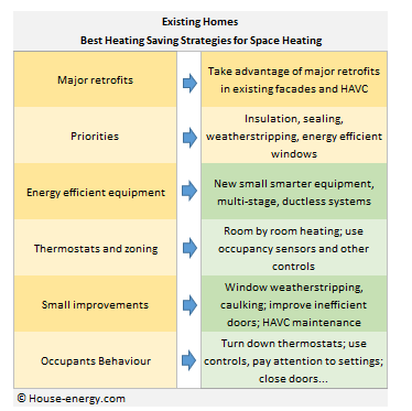 Best heating strategies for existing homes
