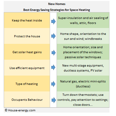 Heating savings in new homes