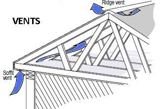 Roof ventilation systems for Attic air circulation