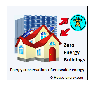 Zero energy buildings features