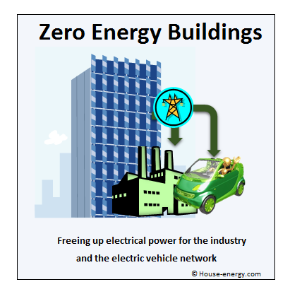 Zero energy buildings electric vehicles