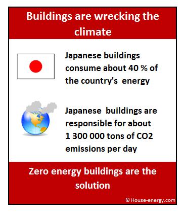 Zero energy buildings Japan