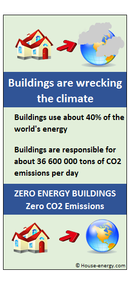 Near Zero Energy Buildings