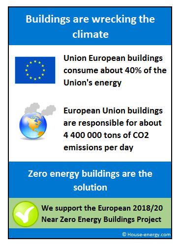 Zero energy buildings Europe