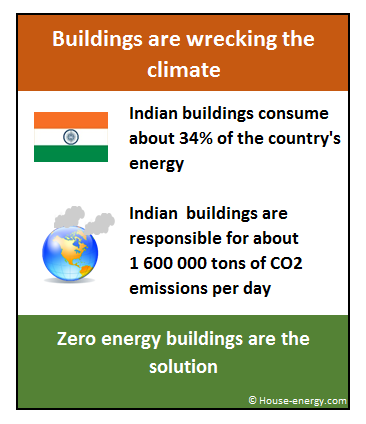 Zero Energy Buildings India