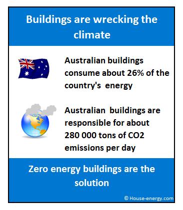 Zero energy buildings Australia
