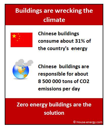 Zero energy buildings China