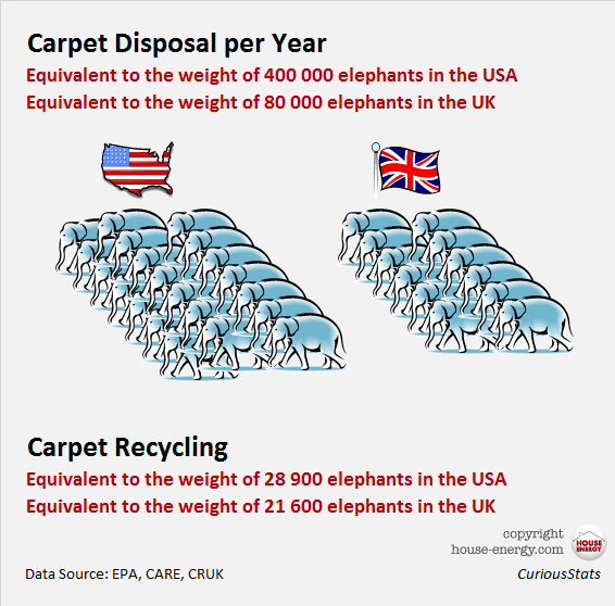 Carpet disposal and recycling USA and UK