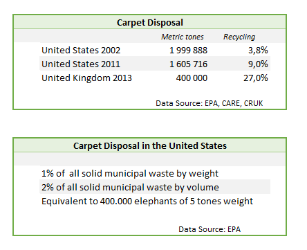 Carpet disposal and recycling in the USA and UK