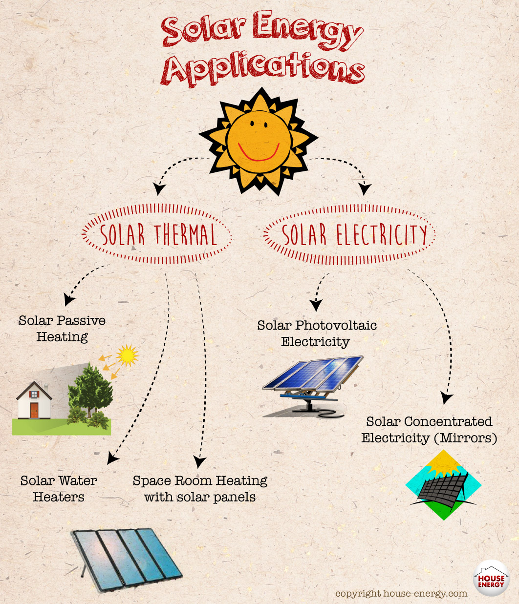 Solar Energy Applications in homes and buildings & Types