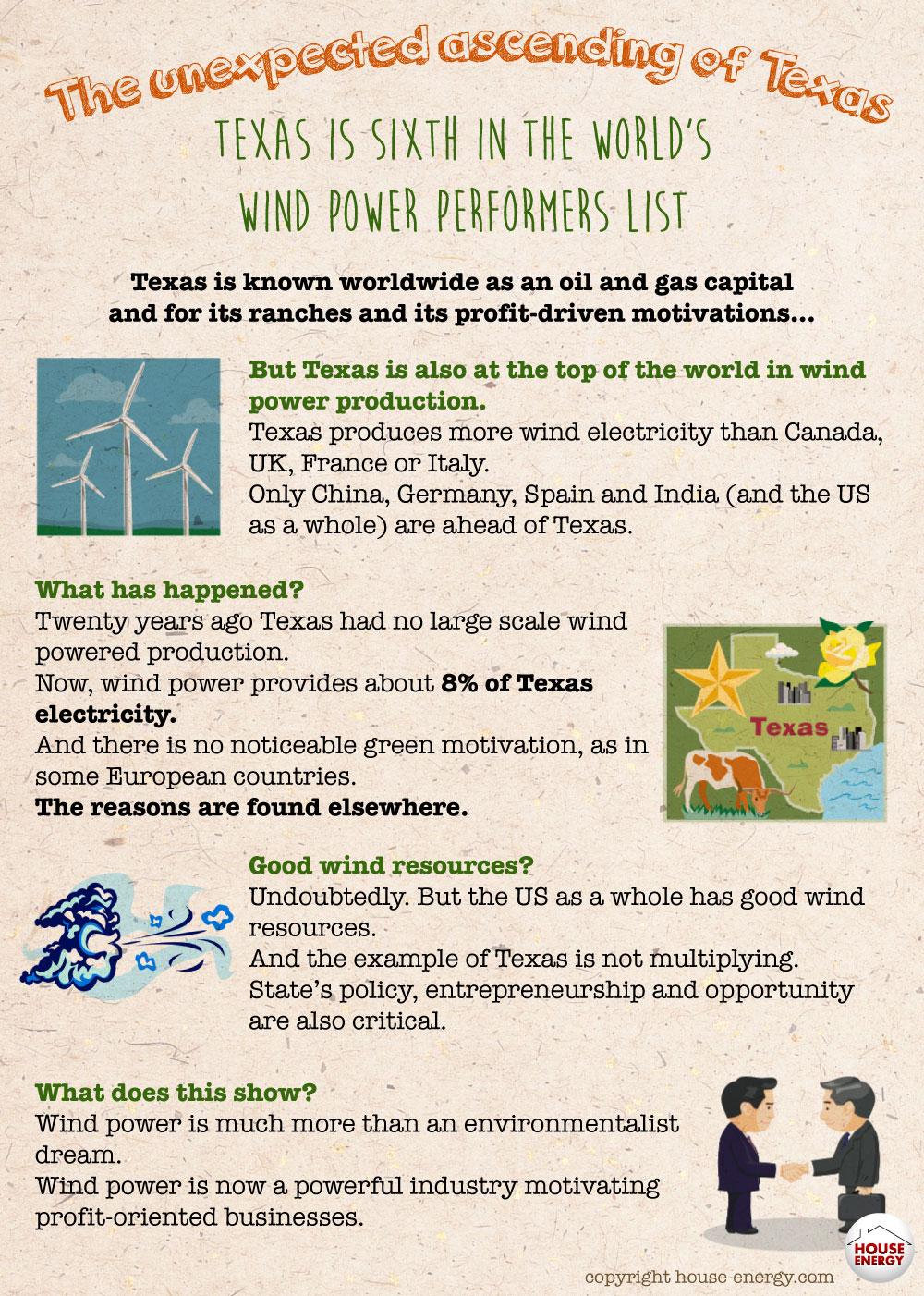Texas world top wind energy