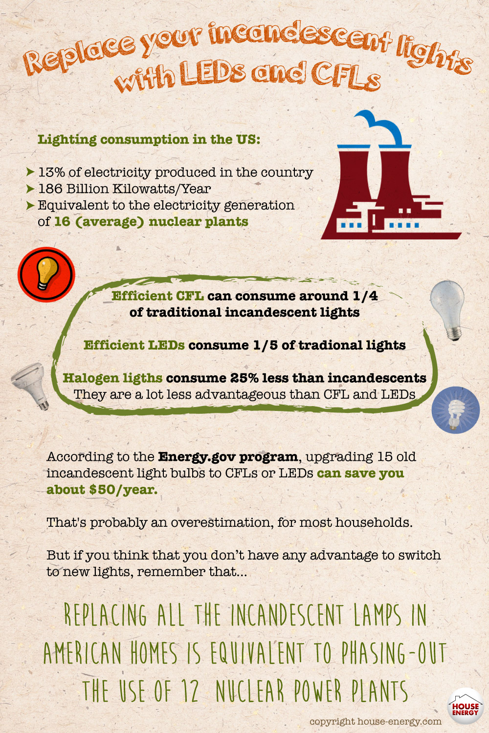 Replace Incandescent Lights Phase Out Nuclear Plants
