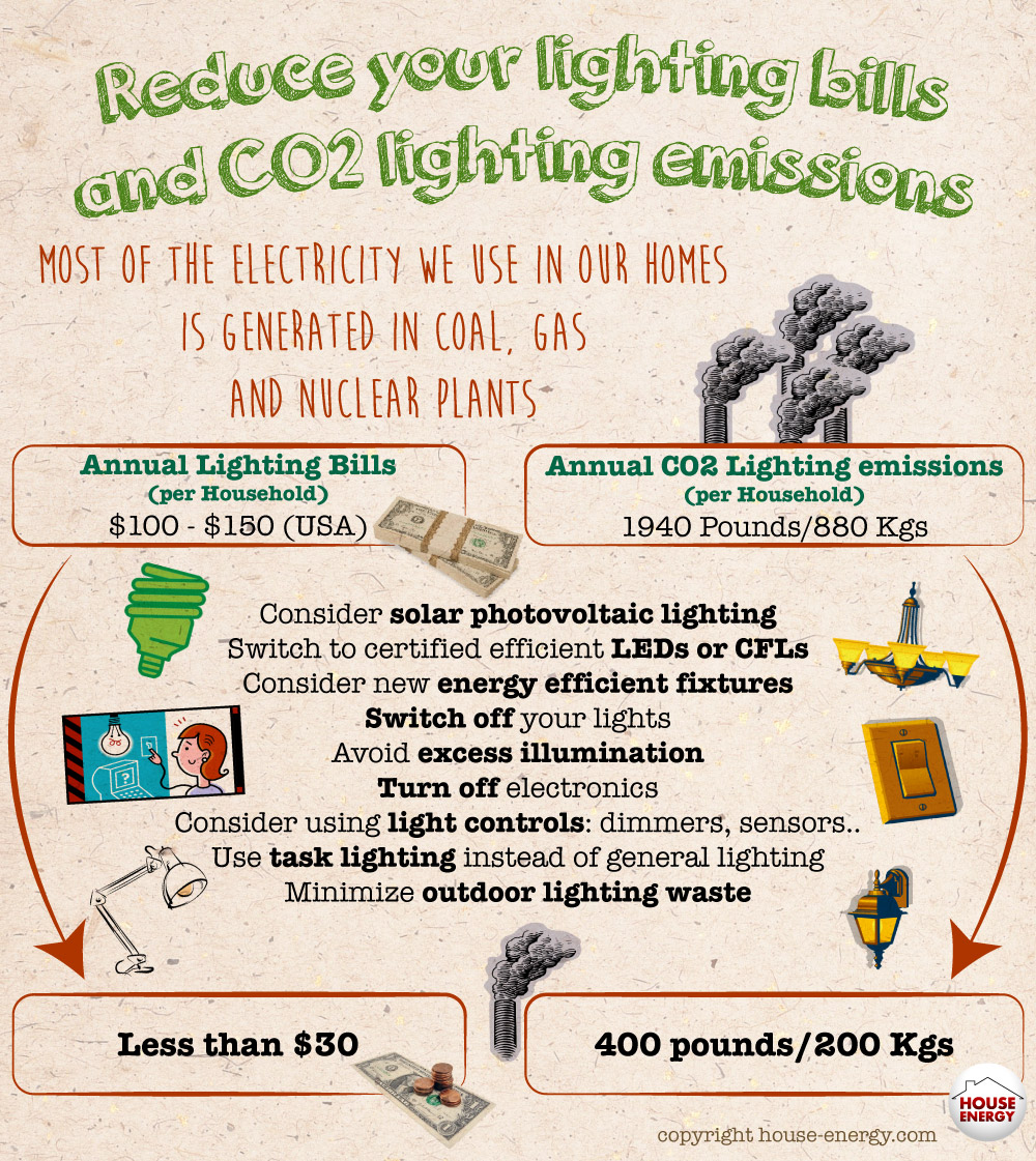 Reduce your lighting bills and carbon emissions