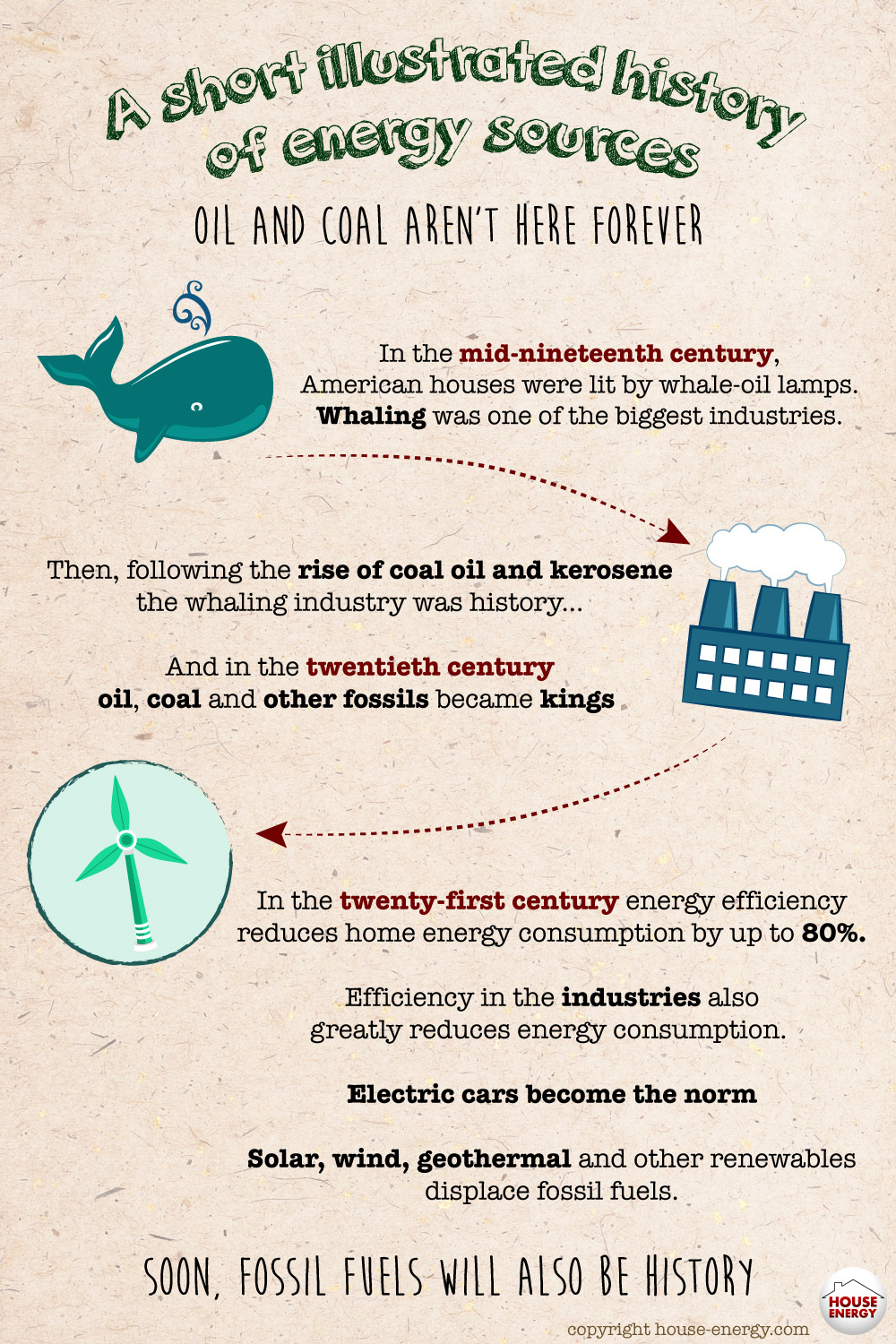 A short history of energy sources: from whale and coal oil to solar
