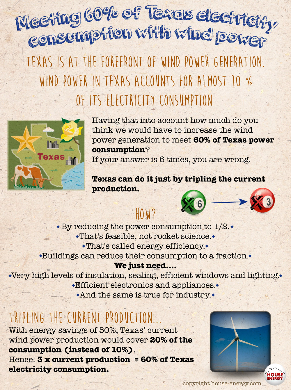 Meeting Texas power consumption with wind