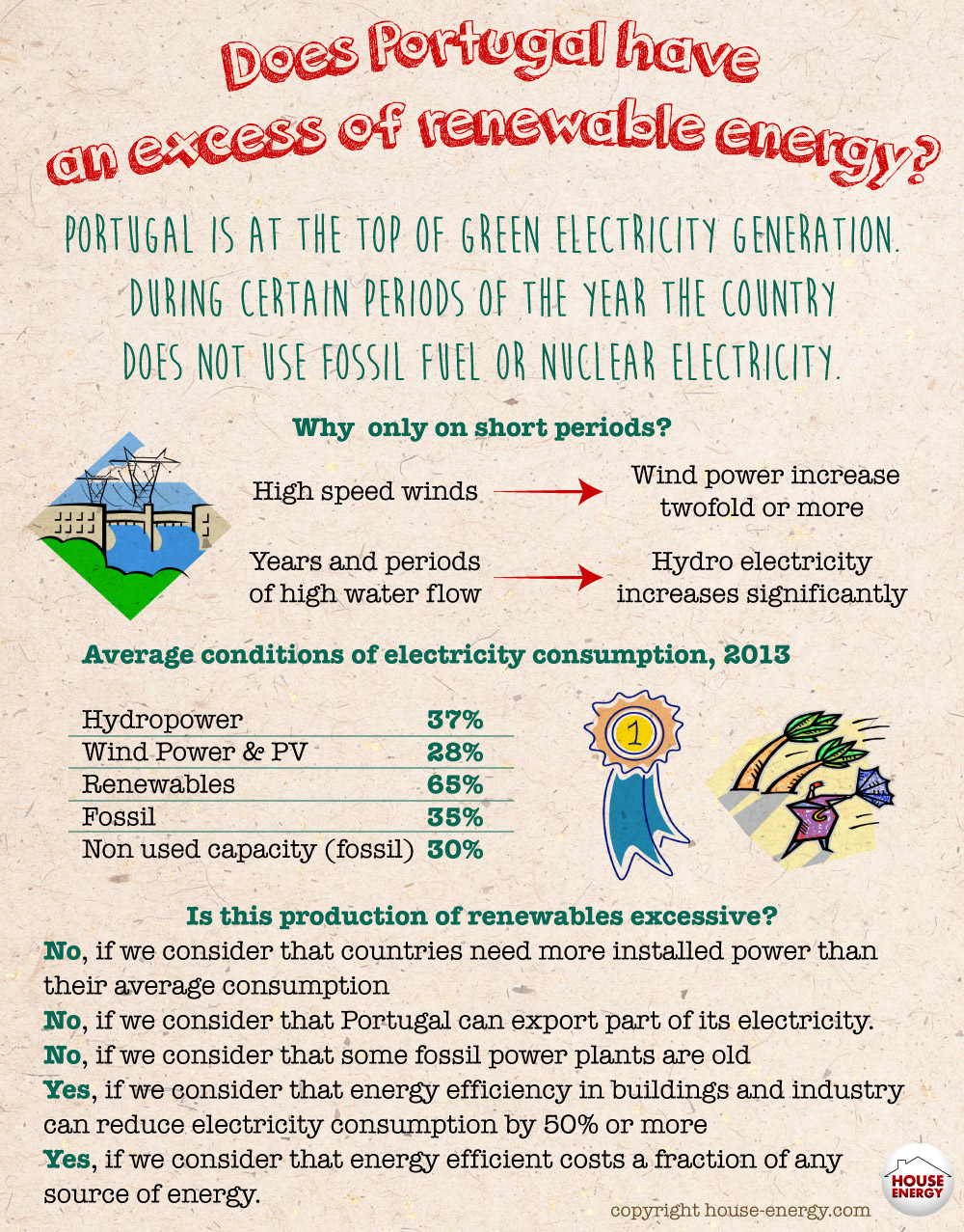 Un unexpected situation: portugal may have excess renewable power