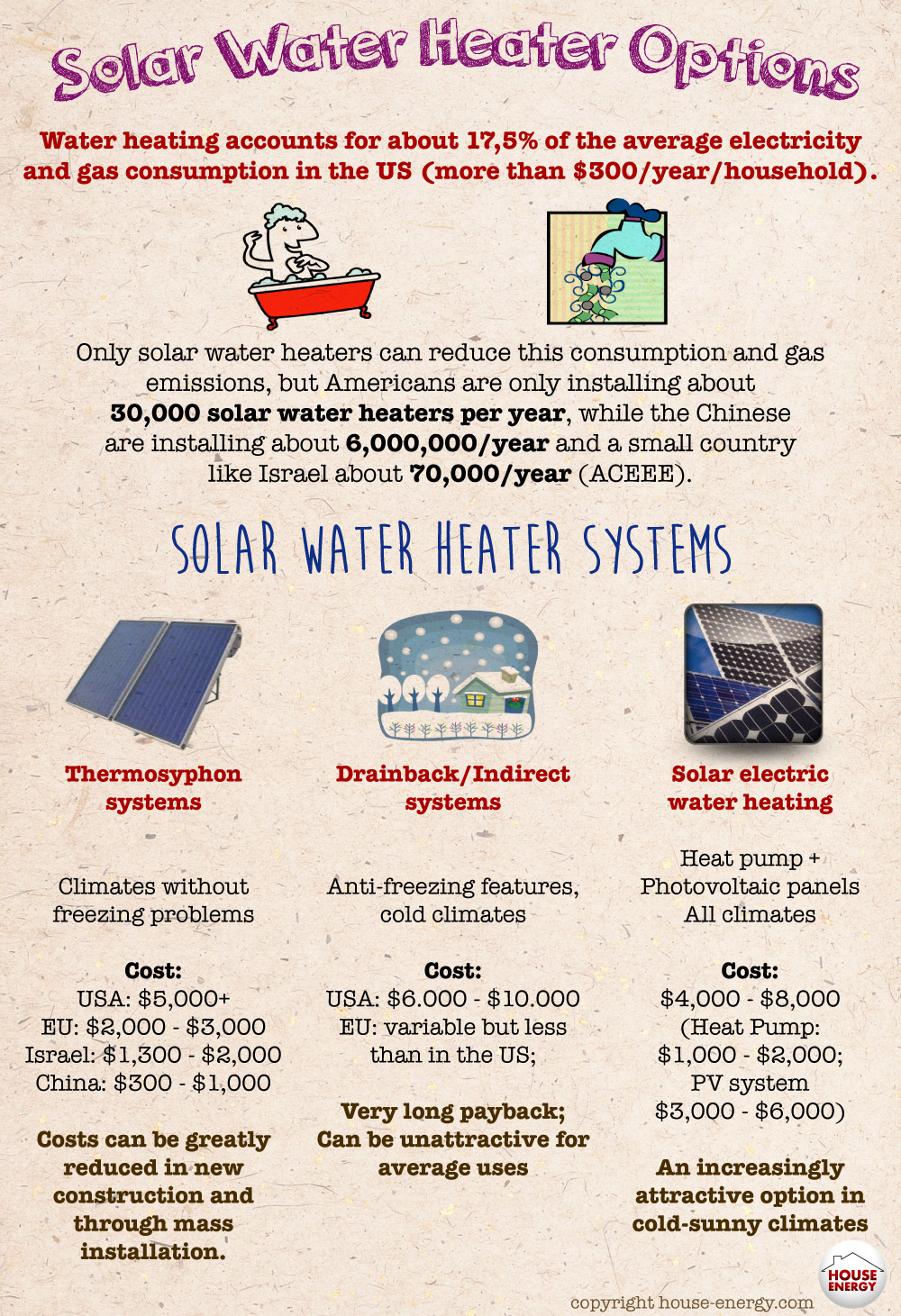 Solar water heater options