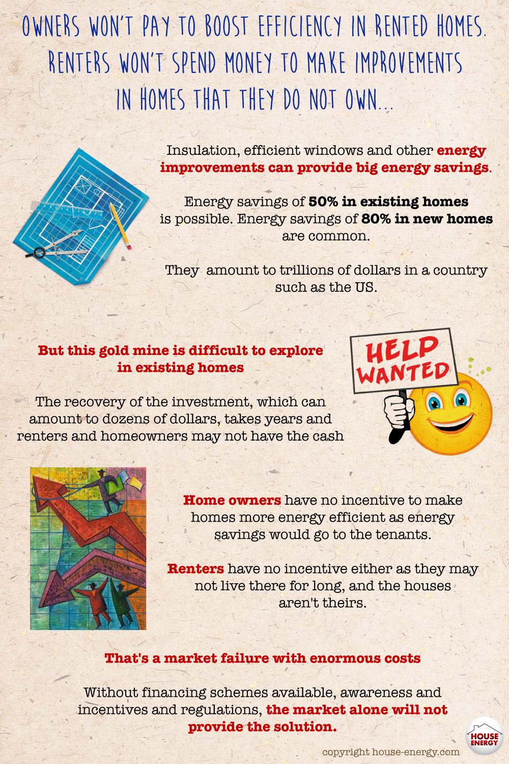 Homeowners vs. renters and energy improvements