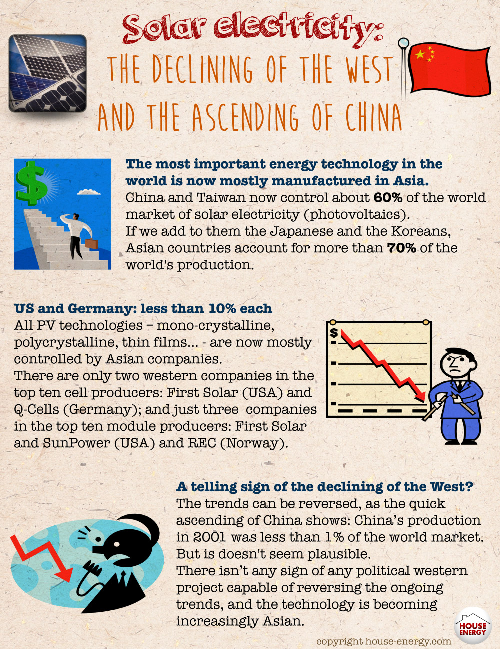 Solar in China and in the West