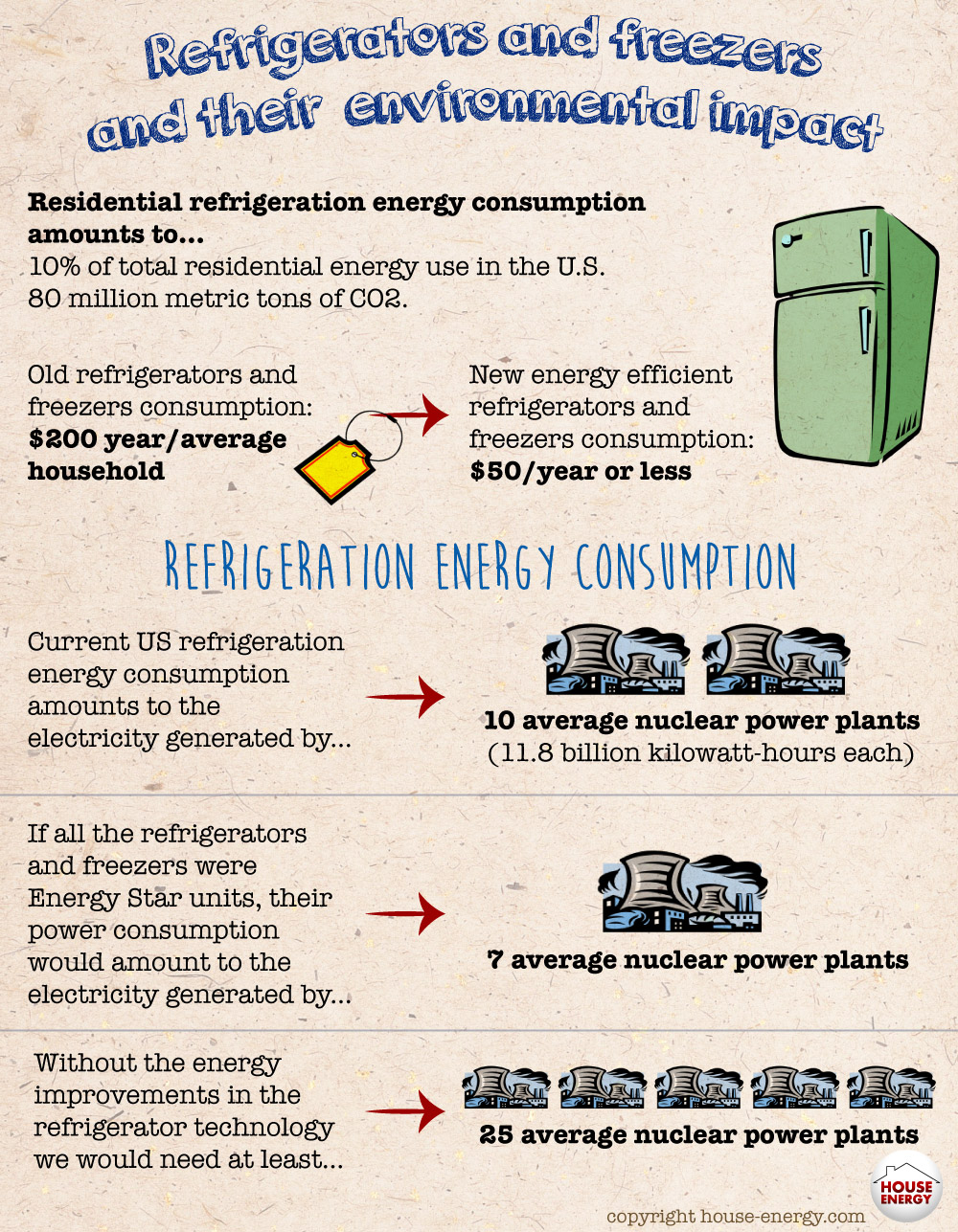 Refrigerators, freezers & environment