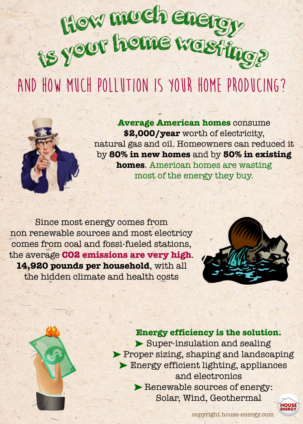 Home Energy Waste, Savings and Pollution