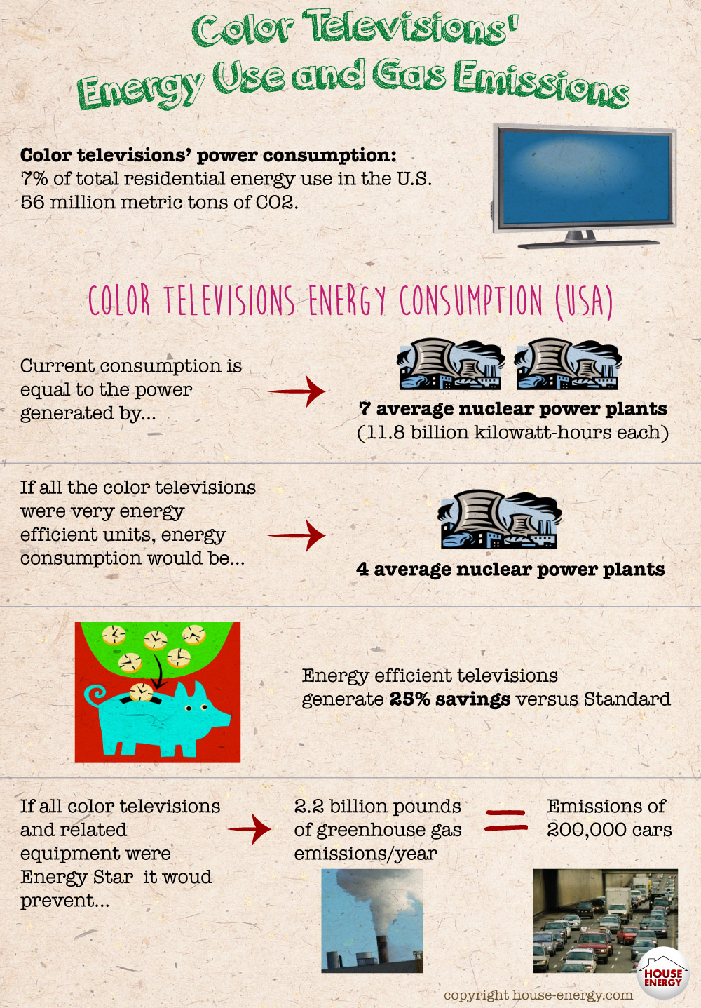 Color televisions impact on and environment