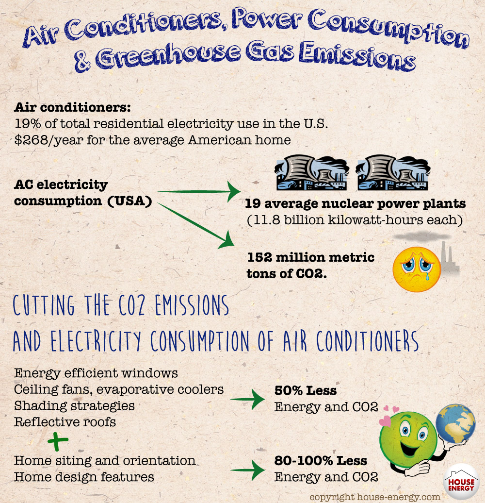 Air Conditioners Consumption and Gas Emissions