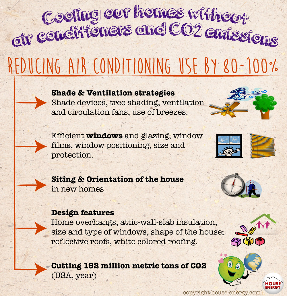 Cooling our homes without air conditioners and CO2 emissions