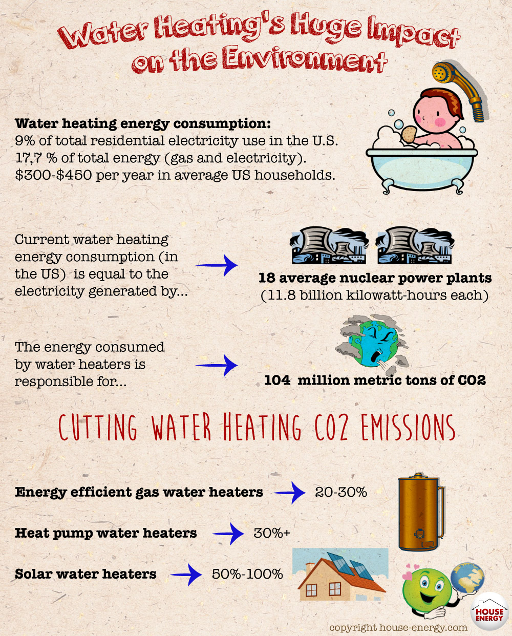 Water Heating Huge Impact on the Environment