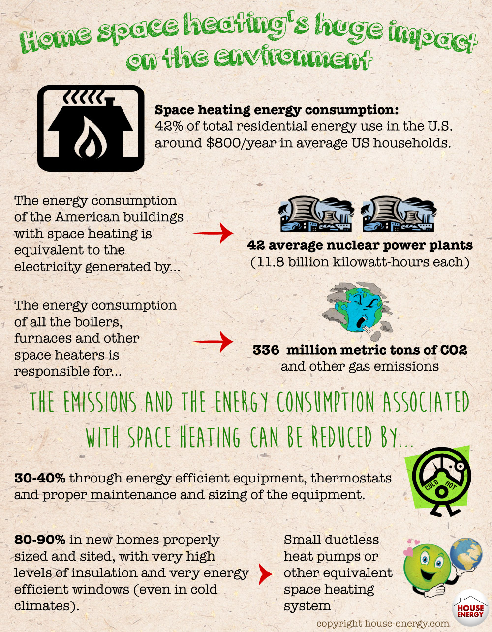 Home Space Heating Impact on the Environment