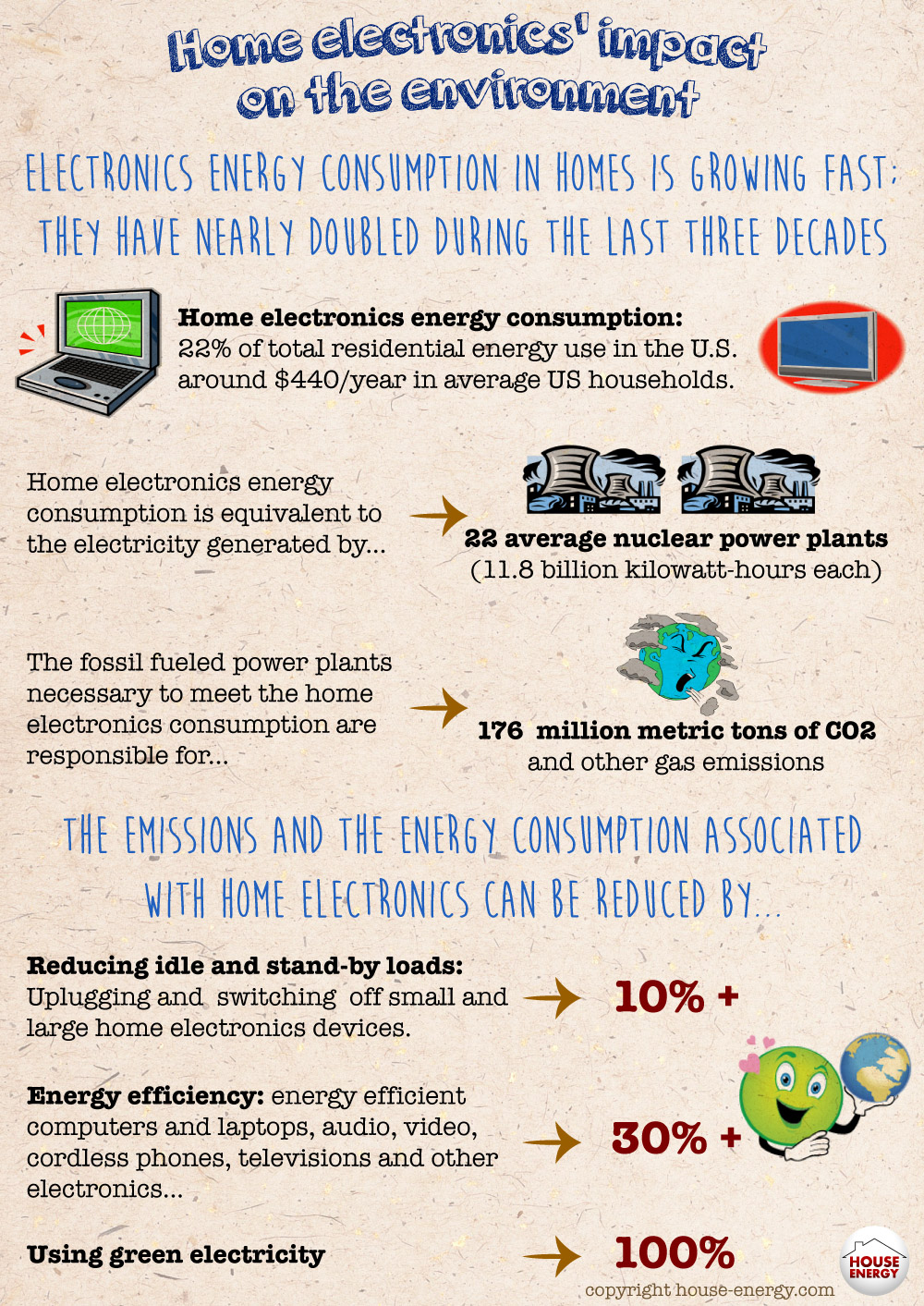 Home eletronics impact on the environment