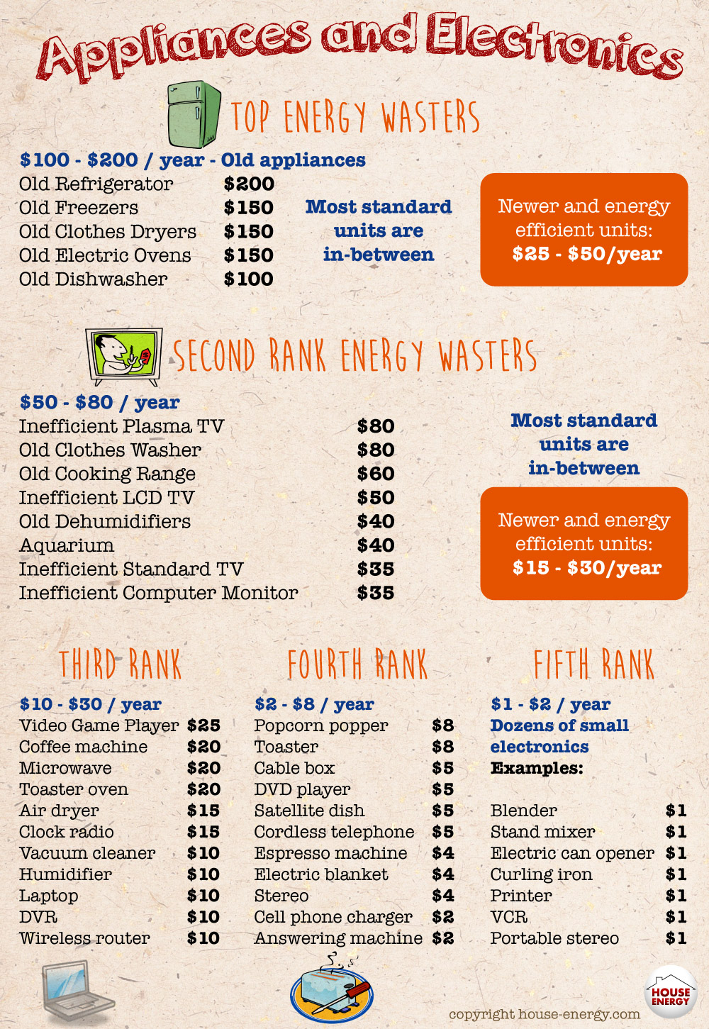 Top Electronics And Appliances Energy Consumption And Energy Wasting