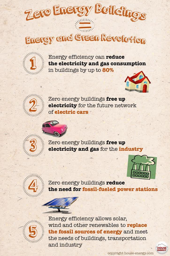 Clean Energy requires Energy Efficiency