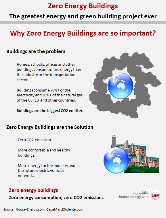 Energy revolution and home efficiency