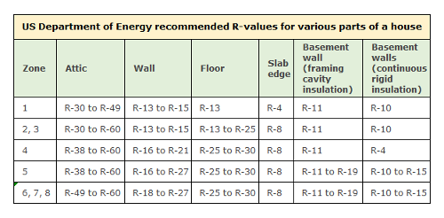 Recommended Rvalues Department Of Energy